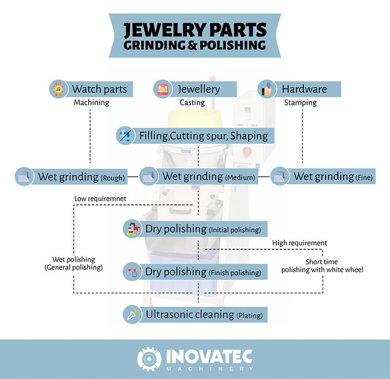 Jewelry parts polishing info-graphics