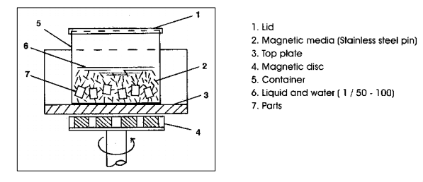 Figure-2-Magnetic-Polishing-Machine-Working-principle