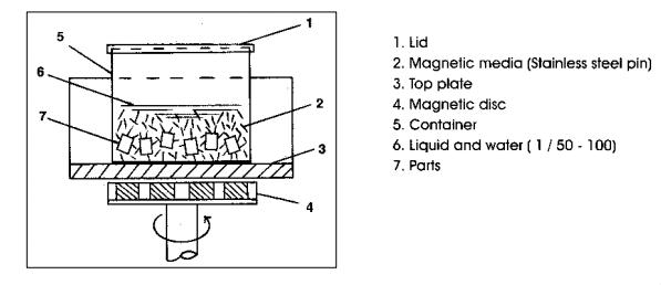 Figure-2-Magnetic-Polishing-Machine-Working-principle