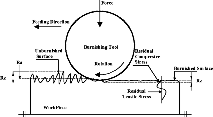 Schematic-working-principle-of-burnishing-process-min