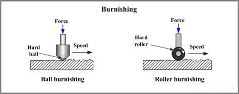 ball-burnishing-vs-roller-burnishing_meitu_2-min