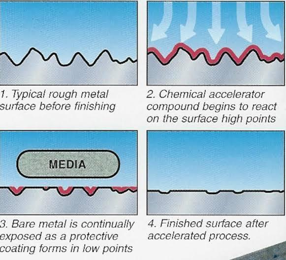 isotropic-surface-finishing-diagram-explanation